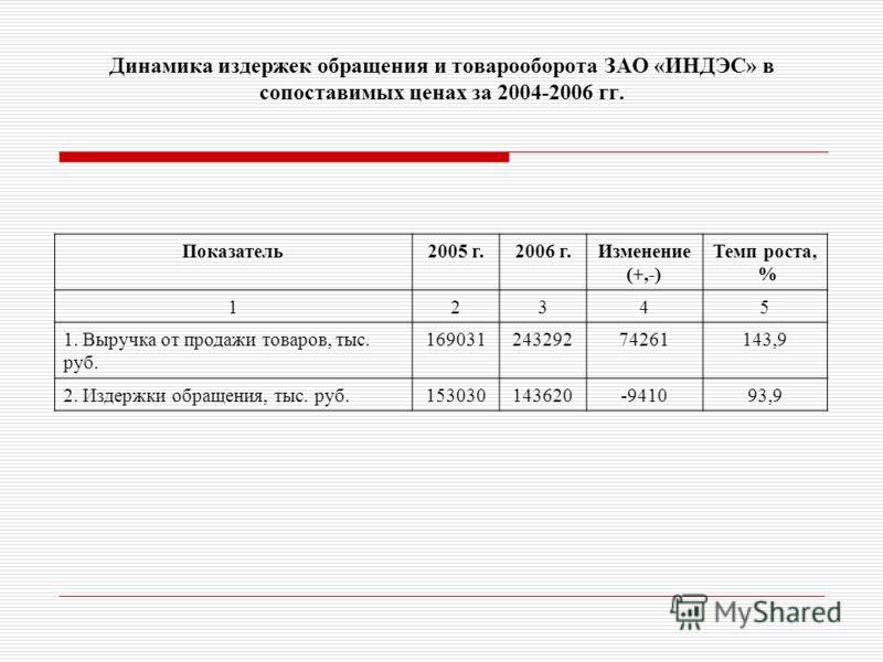 Динамика издержек обращения и товарооборота ЗАО «ИНДЭС» в сопоставимых ценах за 2004-2006 гг. Показатель2005 г.2006 г.Изменение (+,-) Темп роста, % 12345 1. Выручка от продажи товаров, тыс. руб. 16903124329274261143,9 2. Издержки обращения, тыс. руб.