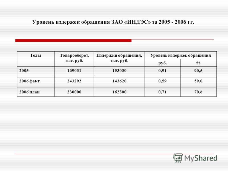 Уровень издержек обращения ЗАО «ИНДЭС» за 2005 - 2006 гг. ГодыТоварооборот, тыс. руб. Издержки обращения, тыс. руб. Уровень издержек обращения руб.% 20051690311530300,9190,5 2006 факт2432921436200,5959,0 2006 план2300001623000,7170,6