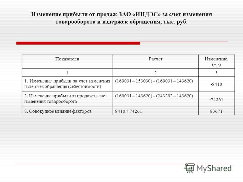 Изменение прибыли от продаж ЗАО «ИНДЭС» за счет изменения товарооборота и издержек обращения, тыс. руб. ПоказателиРасчетИзменение, (+,-) 12 3 1. Изменение прибыли за счет изменения издержек обращения (себестоимости) (169031 – 153030) – (169031 – 1436