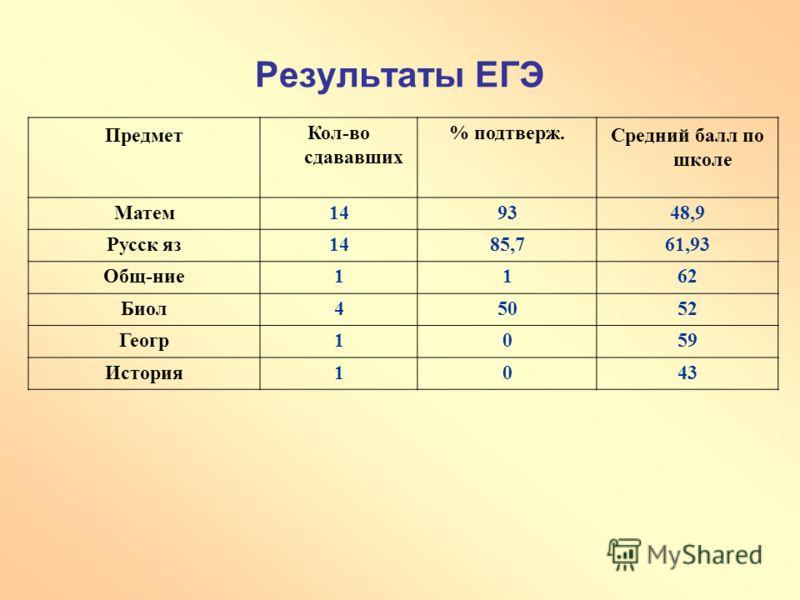 Результаты ЕГЭ ПредметКол-во сдававших % подтверж.Средний балл по школе Матем149348,9 Русск яз1485,761,93 Общ-ние1162 Биол45052 Геогр1059 История1043