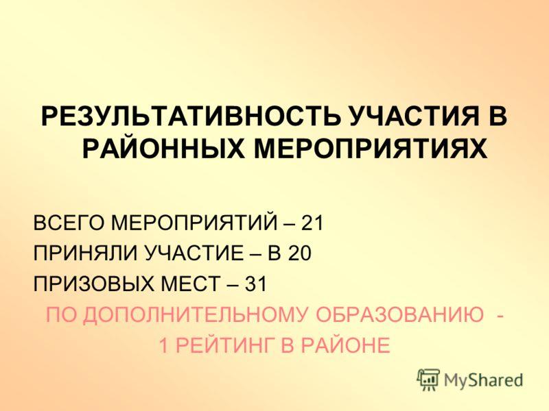 РЕЗУЛЬТАТИВНОСТЬ УЧАСТИЯ В РАЙОННЫХ МЕРОПРИЯТИЯХ ВСЕГО МЕРОПРИЯТИЙ – 21 ПРИНЯЛИ УЧАСТИЕ – В 20 ПРИЗОВЫХ МЕСТ – 31 ПО ДОПОЛНИТЕЛЬНОМУ ОБРАЗОВАНИЮ - 1 РЕЙТИНГ В РАЙОНЕ