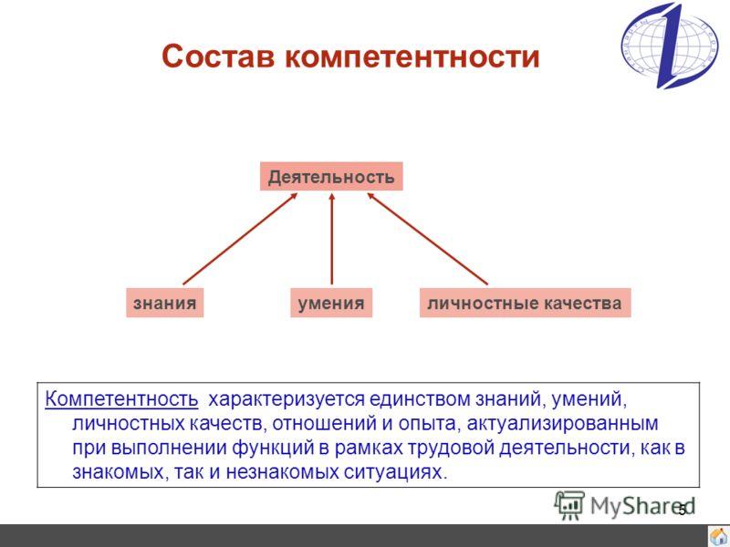 5 Состав компетентности Деятельность знанияуменияличностные качества Компетентность характеризуется единством знаний, умений, личностных качеств, отношений и опыта, актуализированным при выполнении функций в рамках трудовой деятельности, как в знаком