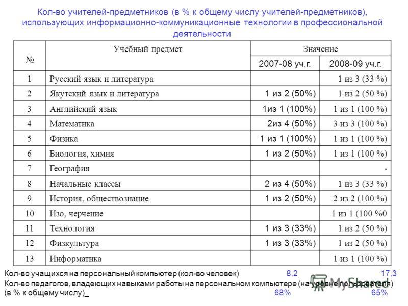 Кол-во учителей-предметников (в % к общему числу учителей-предметников), использующих информационно-коммуникационные технологии в профессиональной деятельности Учебный предметЗначение 2007-08 уч.г.2008-09 уч.г. 1Русский язык и литература1 из 3 (33 %)