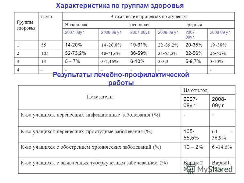 Характеристика по группам здоровья Группы здоровья всегоВ том числе в процентах по ступеням Начальнаяосновнаясредняя 2007-08у.г.2008-09 у.г.2007-08у.г.2008-09 у.г.2007- 08у.г. 2008-09 у.г. 155 14-20% 14 -20,8% 19-31% 22 -39,2% 20-35% 19 -38% 2105 52-