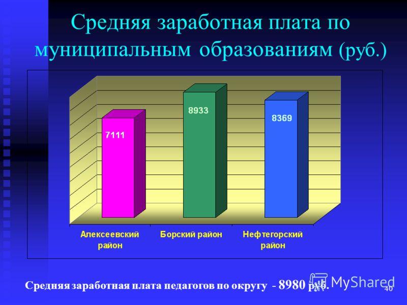 40 Средняя заработная плата по муниципальным образованиям (руб.) Средняя заработная плата педагогов по округу - 8980 руб.
