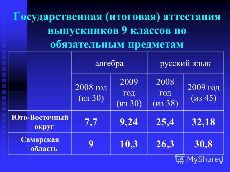 6 Государственная (итоговая) аттестация выпускников 9 классов по обязательным предметам алгебрарусский язык 2008 год (из 30) 2009 год (из 30) 2008 год (из 38) 2009 год (из 45) Юго-Восточный округ 7,79,2425,432,18 Самарская область 910,326,330,8