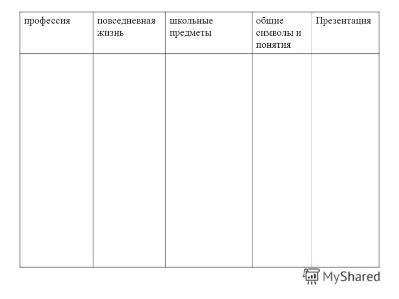 профессияповседневная жизнь школьные предметы общие символы и понятия Презентация