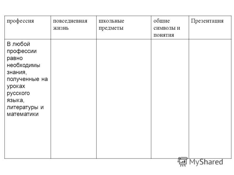 профессияповседневная жизнь школьные предметы общие символы и понятия Презентация В любой профессии равно необходимы знания, полученные на уроках русского языка, литературы и математики
