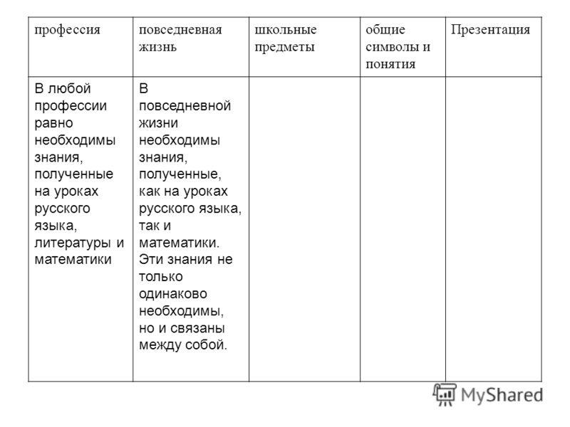 профессияповседневная жизнь школьные предметы общие символы и понятия Презентация В любой профессии равно необходимы знания, полученные на уроках русского языка, литературы и математики В повседневной жизни необходимы знания, полученные, как на урока