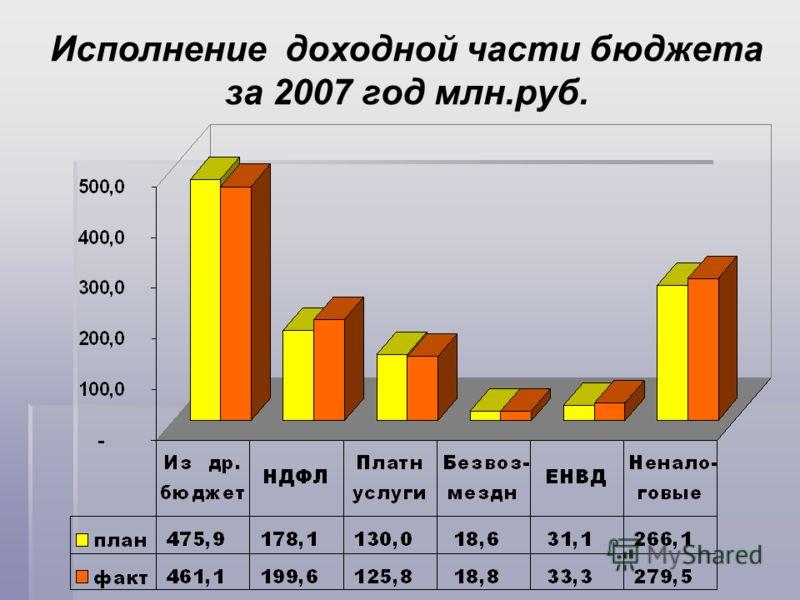Исполнение доходной части бюджета за 2007 год млн.руб.