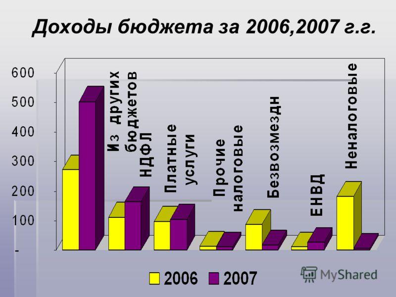 Доходы бюджета за 2006,2007 г.г.