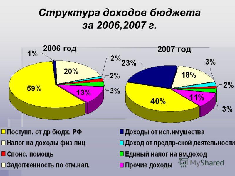Структура доходов бюджета за 2006,2007 г.