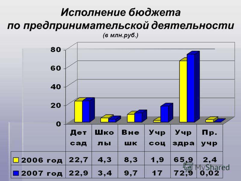 Исполнение бюджета по предпринимательской деятельности (в млн.руб.)