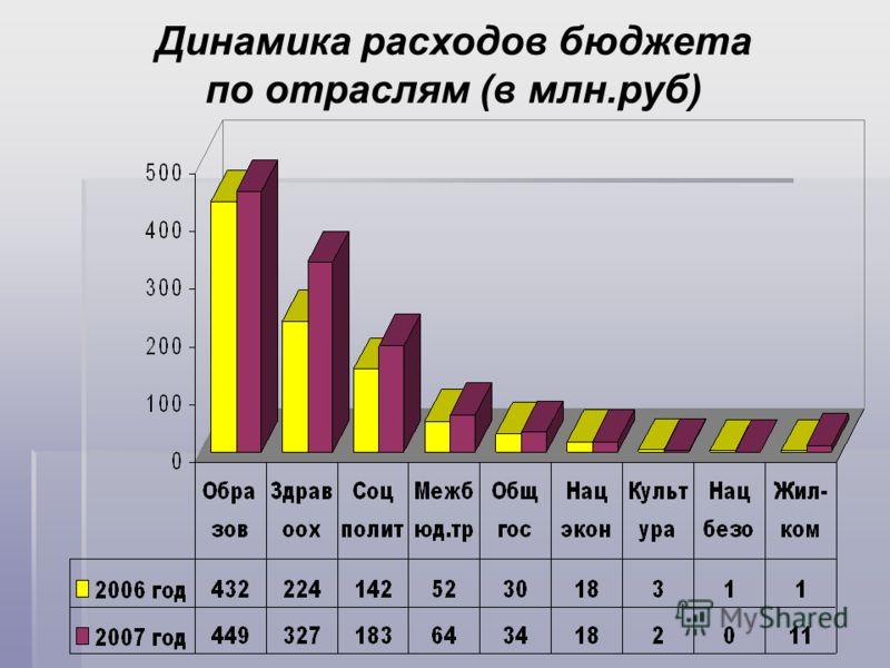 Динамика расходов бюджета по отраслям (в млн.руб)