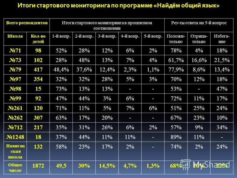 Всего респондентовИтоги стартового мониторинга в процентном соотношении Рез-ты ответа на 5-й вопрос ШколаКол-во детей 1-й вопр.2-й вопр.3-й вопр.4-й вопр.5-й вопр.Положи- тельно Отрица- тельно Избега- ние 719852%28%12%6%2%78%4%18% 7310228%48%13%7%4%6