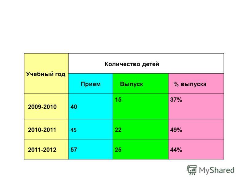 Учебный год Количество детей Прием Выпуск % выпуска 2009-201040 1537% 2010-2011 45 22 49% 2011-201257252544%