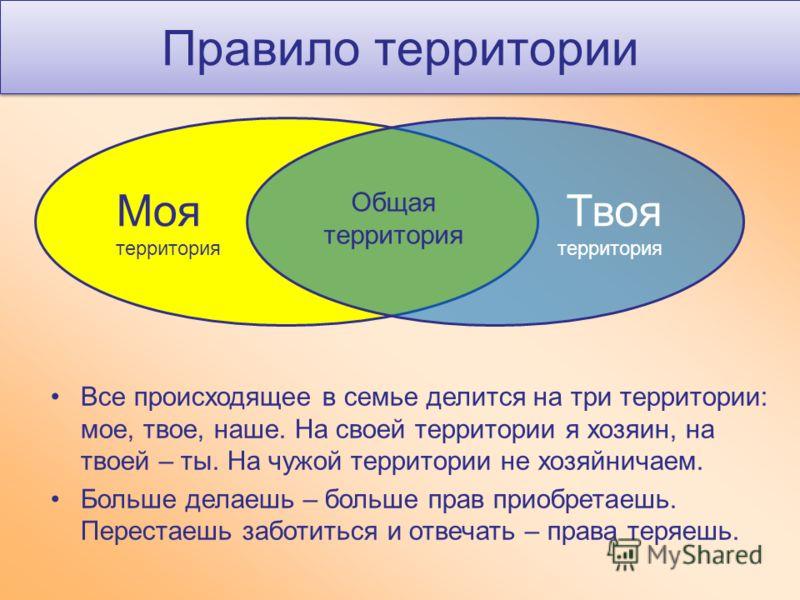Правило территории Моя территория Твоя территория Общая территория Все происходящее в семье делится на три территории: мое, твое, наше. На своей территории я хозяин, на твоей – ты. На чужой территории не хозяйничаем. Больше делаешь – больше прав прио