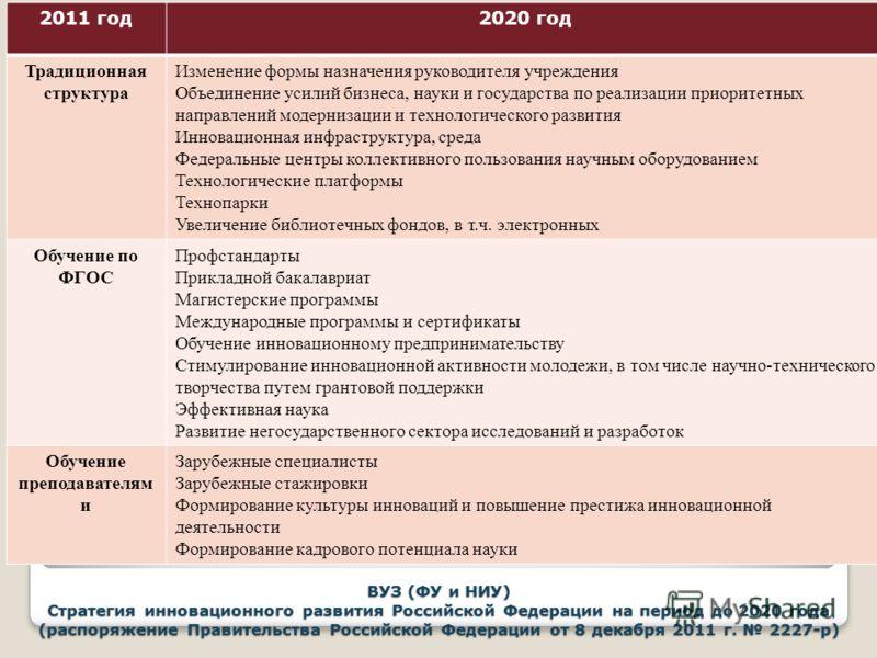 ВУЗ (ФУ и НИУ) Стратегия инновационного развития Российской Федерации на период до 2020 года (распоряжение Правительства Российской Федерации от 8 декабря 2011 г. 2227-р) 2011 год2020 год Традиционная структура Изменение формы назначения руководителя
