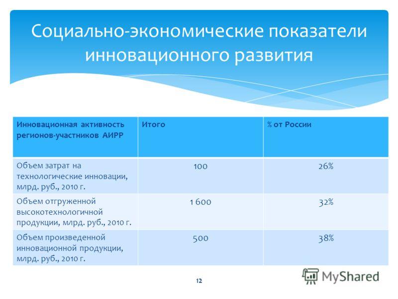Инновационная активность регионов-участников АИРР Итого% от России Объем затрат на технологические инновации, млрд. руб., 2010 г. 10026% Объем отгруженной высокотехнологичной продукции, млрд. руб., 2010 г. 1 60032% Объем произведенной инновационной п
