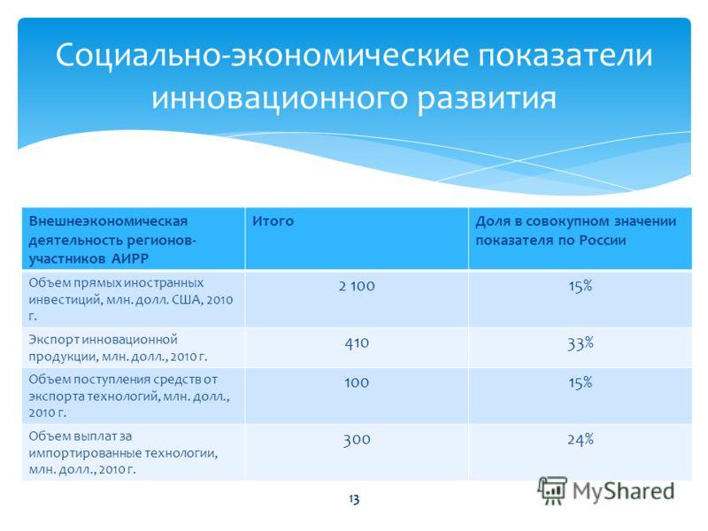 Внешнеэкономическая деятельность регионов- участников АИРР ИтогоДоля в совокупном значении показателя по России Объем прямых иностранных инвестиций, млн. долл. США, 2010 г. 2 10015% Экспорт инновационной продукции, млн. долл., 2010 г. 41033% Объем по