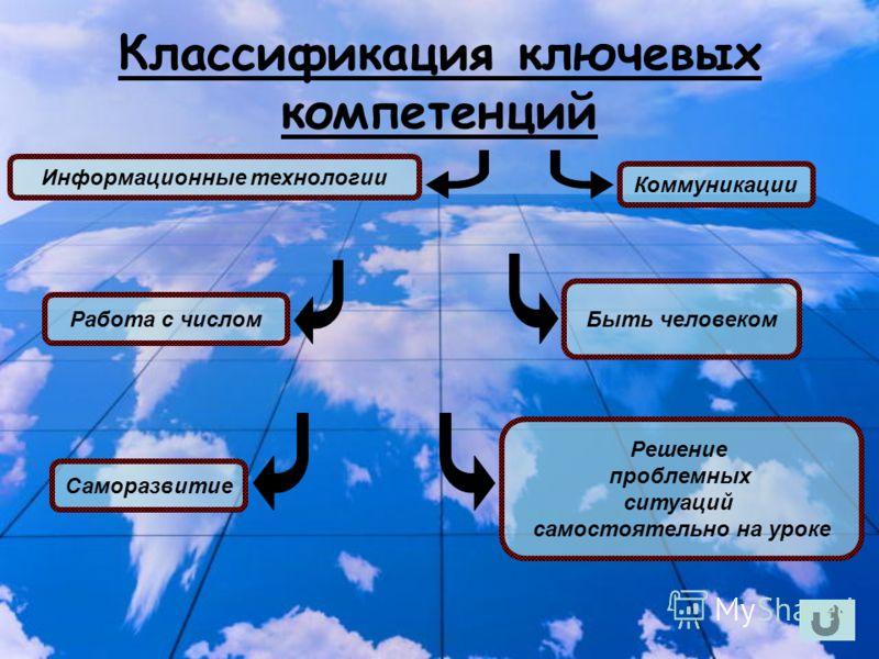 Классификация ключевых компетенций Решение проблемных ситуаций самостоятельно на уроке Коммуникации Саморазвитие Работа с числом Быть человеком Информационные технологии