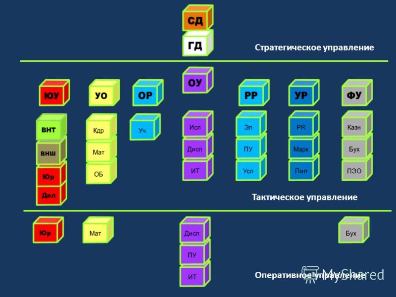 Стратегическое управление Тактическое управление Оперативное управление