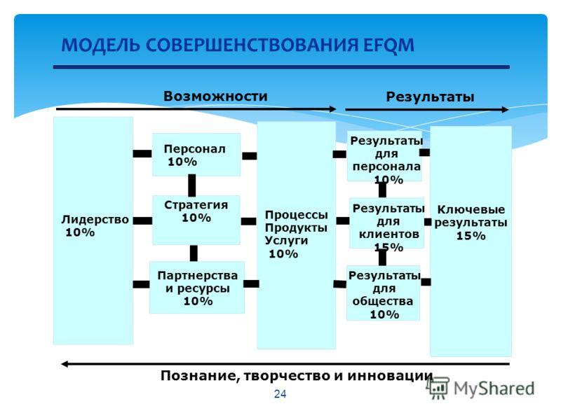 24 МОДЕЛЬ СОВЕРШЕНСТВОВАНИЯ EFQM Возможности Результаты Познание, творчество и инновации Лидерство 10% Персонал 10% Стратегия 10% Процессы Продукты Услуги 10% Результаты для общества 10% Партнерства и ресурсы 10% Ключевые результаты 15% Результаты дл