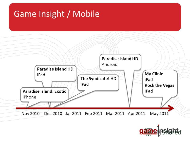 Game Insight / Mobile Nov 2010 Dec 2010 Jar 2011 Feb 2011 Mar 2011 Apr 2011 May 2011 Paradise Island: Exotic iPhone Paradise Island HD iPad The Syndicate! HD iPad Paradise Island HD Android My Clinic iPad Rock the Vegas iPad