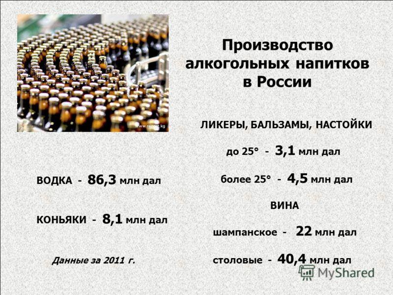 Производство алкогольных напитков в России ВОДКА - 86,3 млн дал КОНЬЯКИ - 8,1 млн дал ЛИКЕРЫ, БАЛЬЗАМЫ, НАСТОЙКИ до 25° - 3,1 млн дал более 25° - 4,5 млн дал ВИНА шампанское - 22 млн дал столовые - 40,4 млн дал Данные за 2011 г.