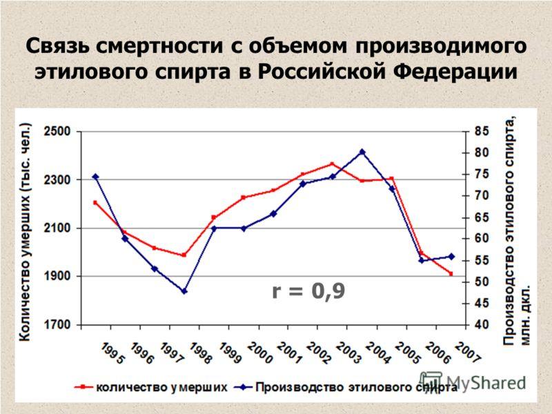 Связь смертности с объемом производимого этилового спирта в Российской Федерации r = 0,9