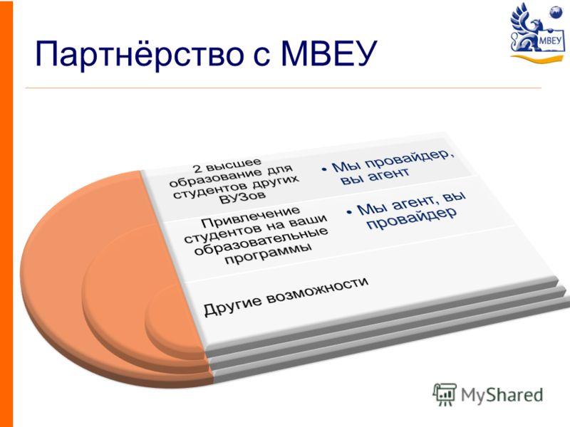 Партнёрство с МВЕУ