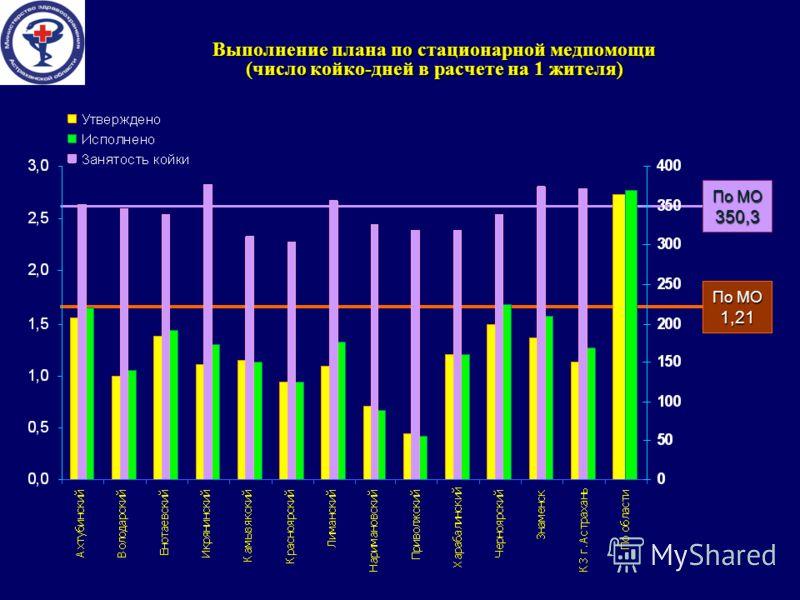 Выполнение плана по стационарной медпомощи (число койко-дней в расчете на 1 жителя) По МО 1,21 По МО 350,3