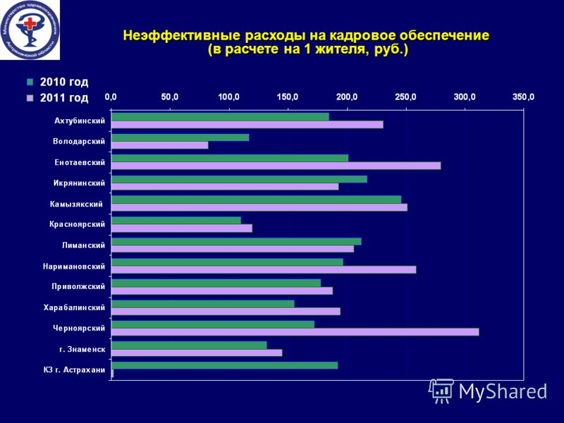 Неэффективные расходы на кадровое обеспечение (в расчете на 1 жителя, руб.)