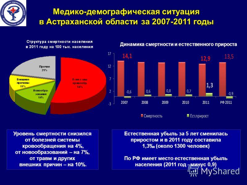 Медико-демографическая ситуация в Астраханской области за 2007-2011 годы Уровень смертности снизился от болезней системы кровообращения на 4%, от новообразований – на 7%, от травм и других внешних причин – на 10%. Естественная убыль за 5 лет сменилас