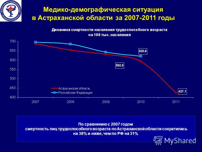 Медико-демографическая ситуация в Астраханской области за 2007-2011 годы По сравнению с 2007 годом смертность лиц трудоспособного возраста по Астраханской области сократилась на 38% и ниже, чем по РФ на 31%