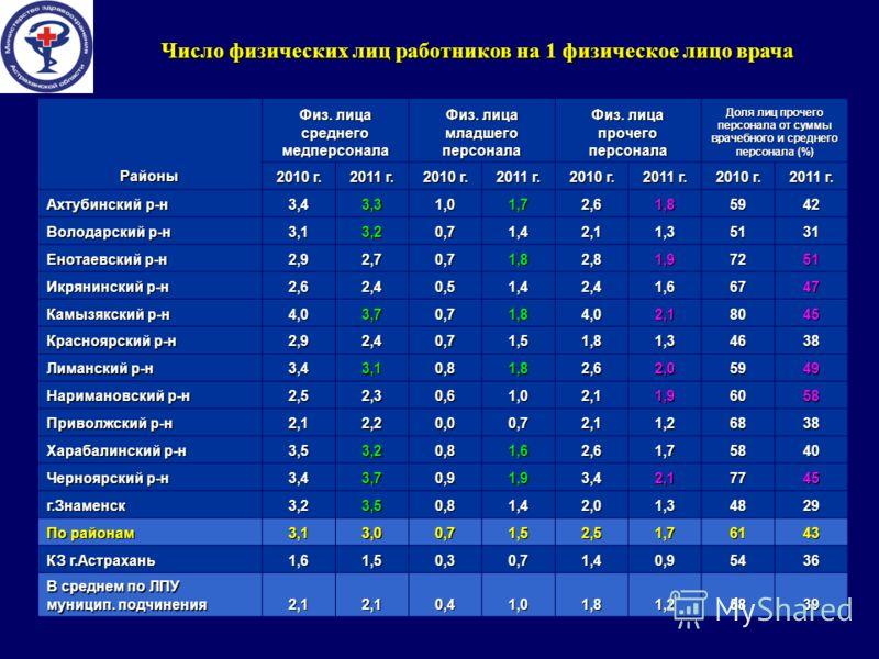Число физических лиц работников на 1 физическое лицо врача Районы Физ. лица среднего медперсонала Физ. лица младшегоперсонала прочегоперсонала Доля лиц прочего персонала от суммы врачебного и среднего персонала (%) 2010 г. 2011 г. 2010 г. 2011 г. 201