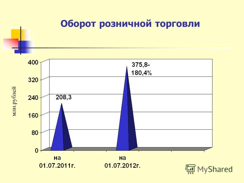 Оборот розничной торговли млн.рублей