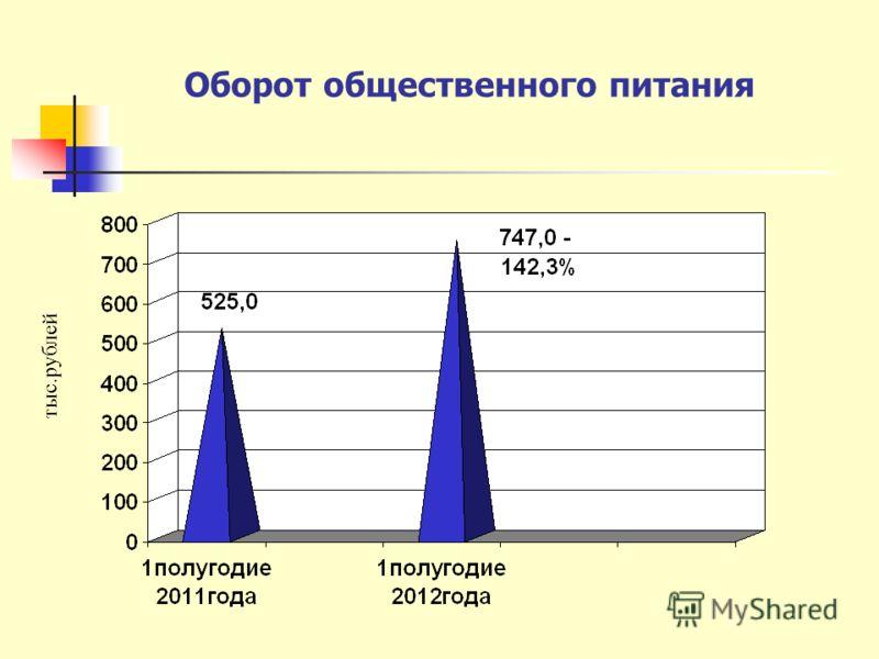 Оборот общественного питания тыс.рублей