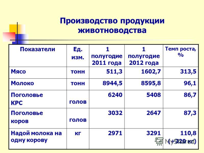 Производство продукции животноводства ПоказателиЕд. изм. 1 полугодие 2011 года 1 полугодие 2012 года Темп роста, % Мясотонн511,31602,7313,5 Молокотонн8944,58595,896,1 Поголовье КРС голов 6240540886,7 Поголовье коров голов 3032264787,3 Надой молока на