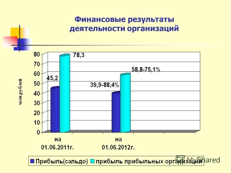 Финансовые результаты деятельности организаций млн.рублей