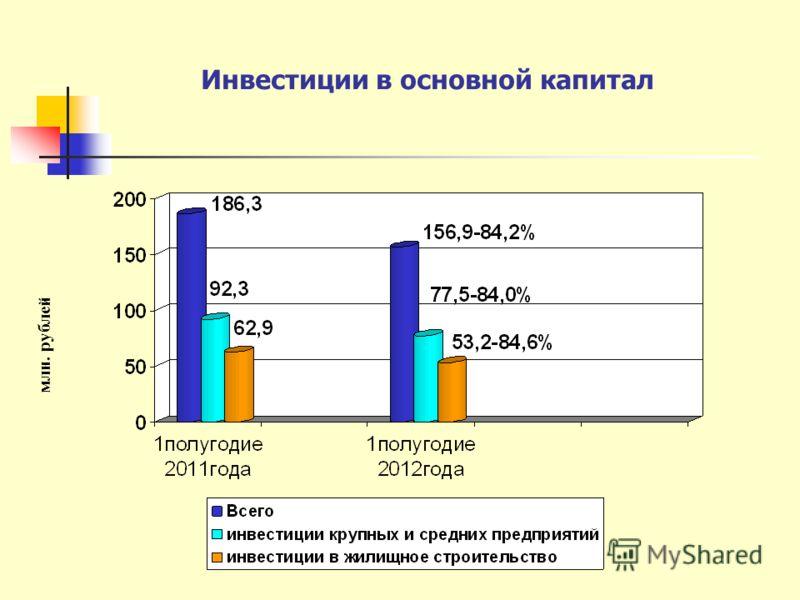 Инвестиции в основной капитал млн. рублей