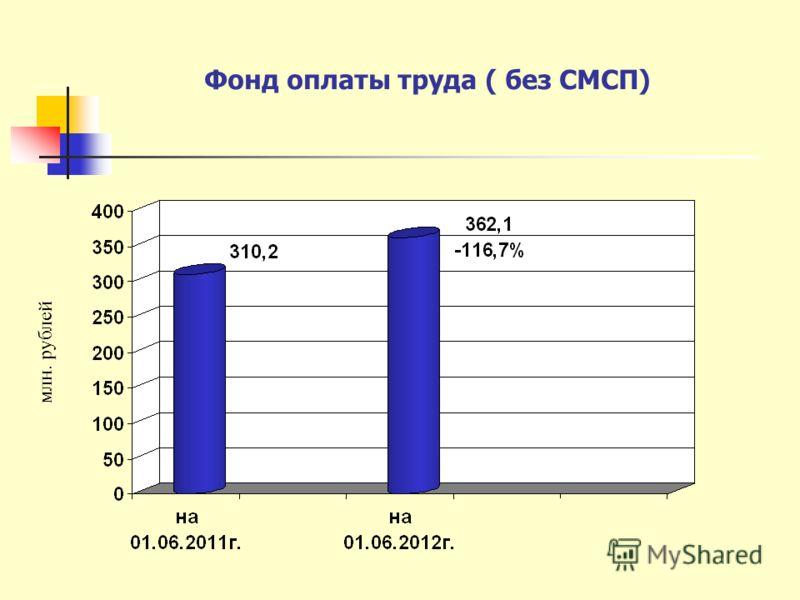 Фонд оплаты труда ( без СМСП) млн. рублей