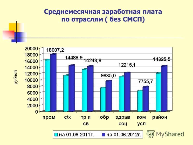 Среднемесячная заработная плата по отраслям ( без СМСП) рублей