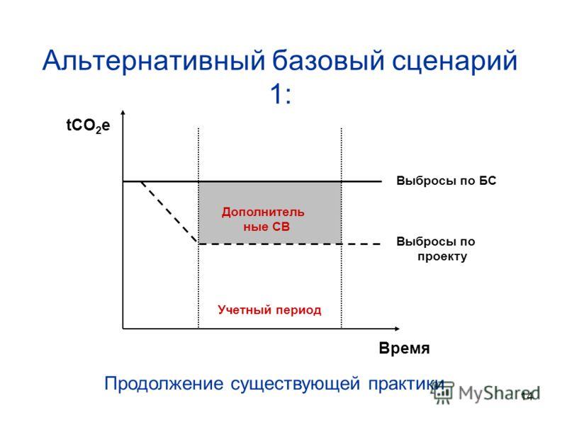 14 Альтернативный базовый сценарий 1: tCO 2 e Время Учетный период Выбросы по БС Выбросы по проекту Дополнитель ные СВ Продолжение существующей практики