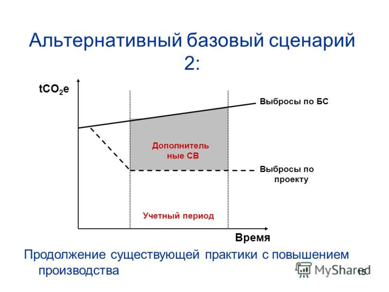15 Альтернативный базовый сценарий 2: tCO 2 e Время Учетный период Выбросы по БС Выбросы по проекту Продолжение существующей практики с повышением производства Дополнитель ные СВ