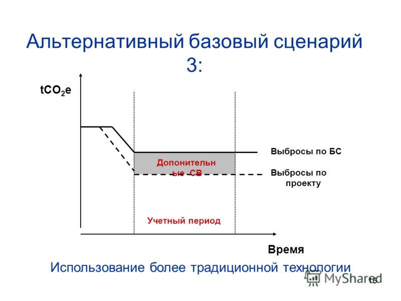 16 Альтернативный базовый сценарий 3: tCO 2 e Время Учетный период Выбросы по БС Выбросы по проекту Использование более традиционной технологии Допонительн ые СВ