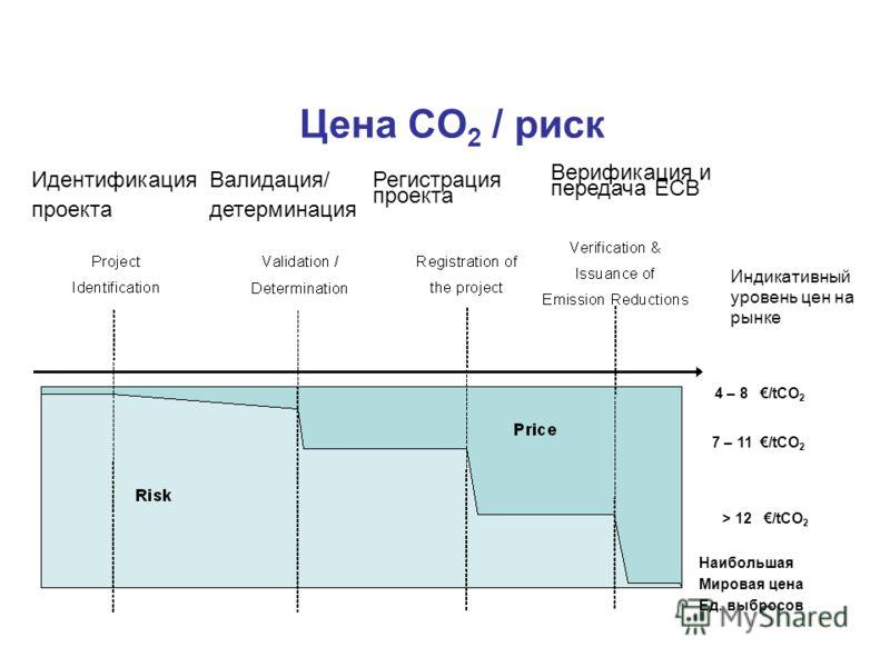 4 – 8 /tCO 2 7 – 11 /tCO 2 > 12 /tCO 2 Наибольшая Мировая цена Ед. выбросов Индикативный уровень цен на рынке Цена CO 2 / риск Верификация и передача ЕСВ Идентификация проекта Регистрация проекта Валидация/ детерминация