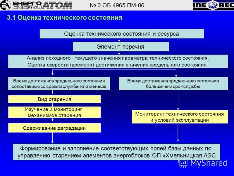 0.ОБ.4965.ПМ-06 3.1 Оценка технического состояния Оценка технического состояния и ресурса Элемент перечня Анализ исходного - текущего значения параметра технического состояния. Оценка скорости (времени) достижения значения предельного состояния Время