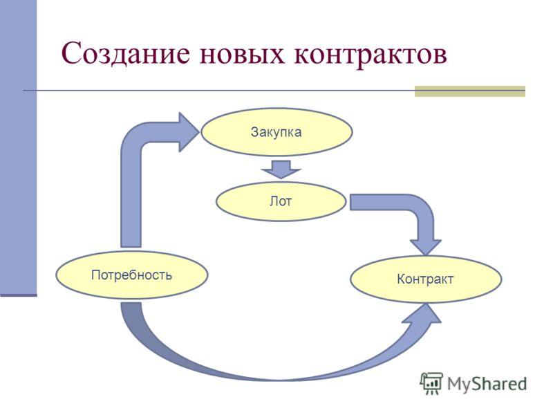 Создание новых контрактов Потребность Закупка Контракт Лот