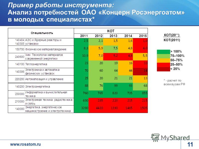 www.rosatom.ru 11 Пример работы инструмента: Анализ потребностей ОАО «Концерн Росэнергоатом» в молодых специалистах* > 100% 75–100% 50–75% 25–50% < 25% КОТ(20**) КОТ(2011) * - расчет по всем вузам РФ